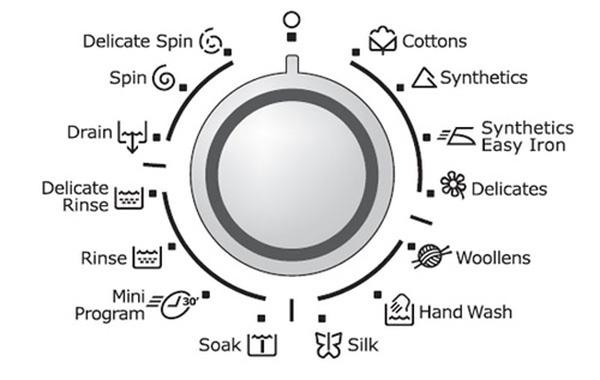 Bạn nên hiểu đúng các kí hiệu trên bề mặt máy giặt